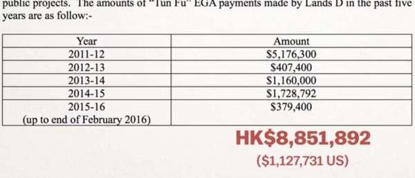 Правительство Гонконга выплачивает большие деньги в качестве субсидий за нарушения Фэншуй