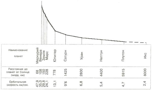 График зависимости орбитальных скоростей планет от их расстояния от Солнца