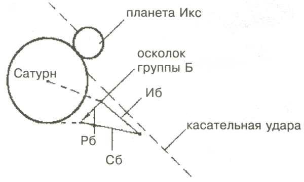 Схема сил, действующих на осколок группы Б