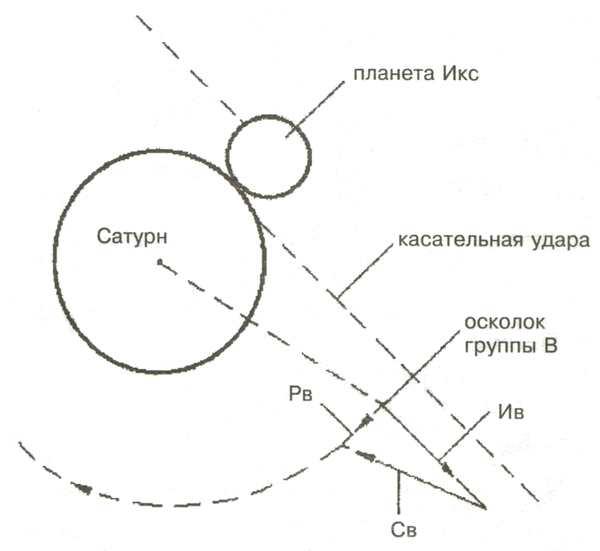 Схема сил, действующих на осколок группы В