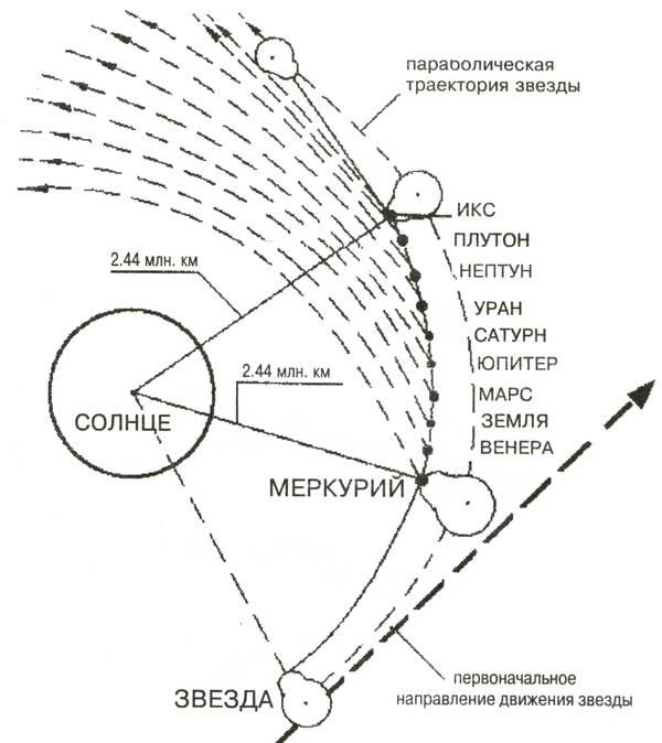 Схема образования планет