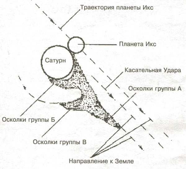 Схема движения осколков после столкновения планеты Икс с Сатурном