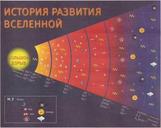 История развития вселенной