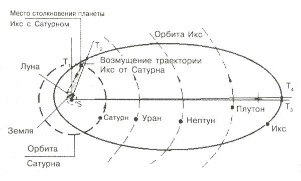 Орбита движения планеты X